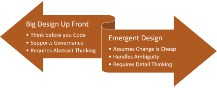 BDUF vs Emergent Design
