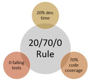 20-70-0 Rule